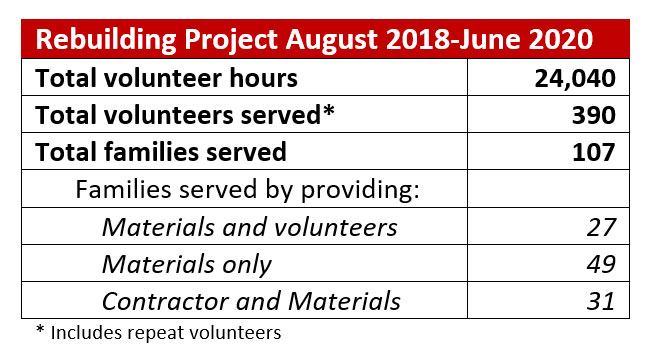 Volunteer hours August 2018-June 2020: 24,040