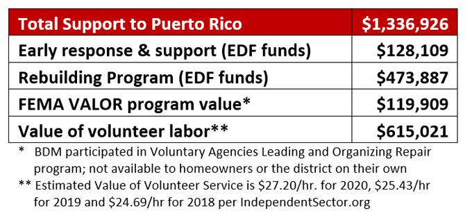 Support for Puerto Rico project: $1,336,926