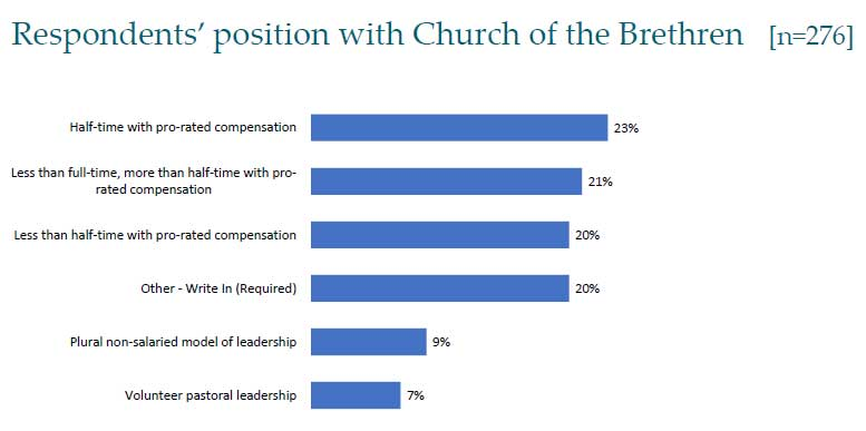 Respondents' position with Church of the Brethren. 23% half-time with pro-rated compensation, 21% between half- and full-time with pro-rated compensation, 20% less than half-time with pro-rated compensation, 20% other, 9% plural non-salaried leadership, 7% volunteer pastoral leadership
